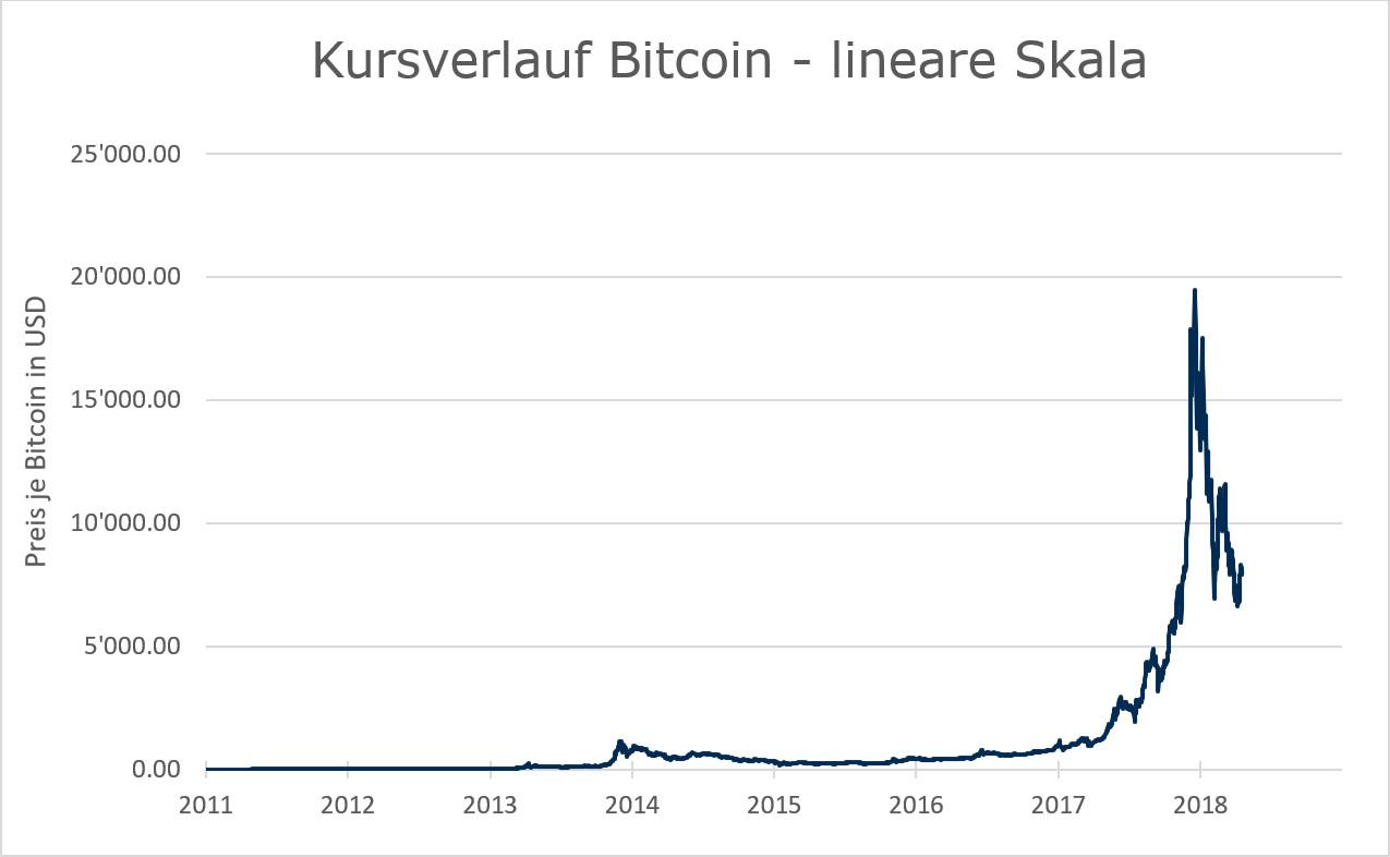 Bitcoin Chart - linear