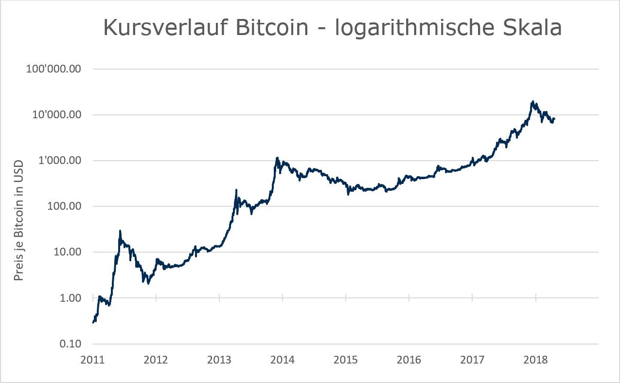 Bitcoin Chart - Logarithmisch