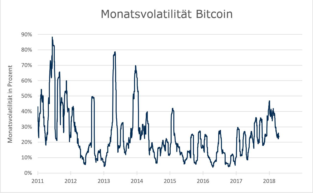 Monatsvolatilität Bitcoin