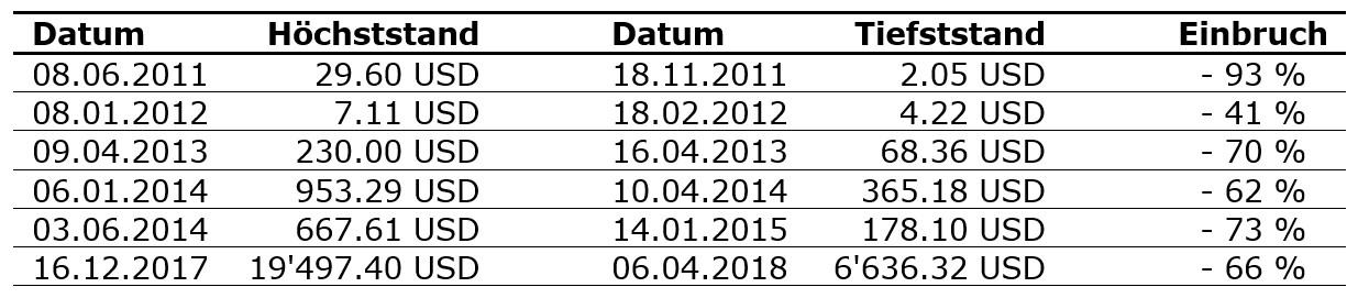 Bitcoin Verwerfungen Tabelle