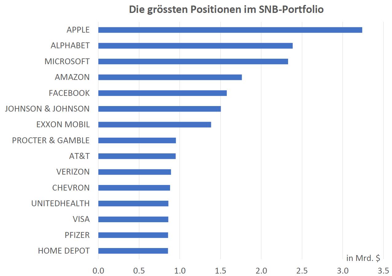 Grösste SNB Aktienpositionen US-Markt